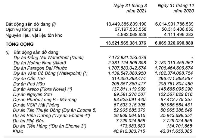 Nam Long báo lãi ròng 366 tỷ đồng, gấp 3 lần cùng kỳ - Ảnh 1.