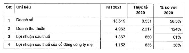 Nam Long báo lãi ròng 366 tỷ đồng, gấp 3 lần cùng kỳ - Ảnh 2.