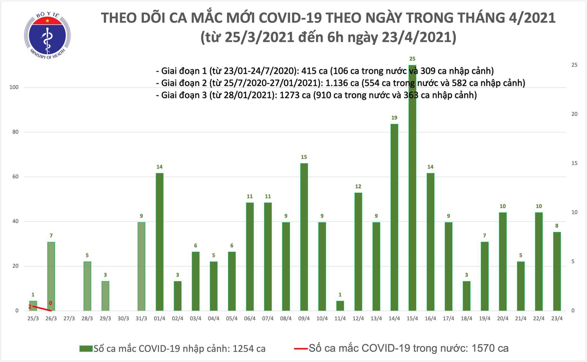 Sáng 23/4, ghi nhận 8 ca Covid-19 mới, thêm 20.000 người được tiêm vắc xin - Ảnh 1.