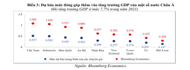 Việt Nam được lợi gì khi Mỹ tung gói hỗ trợ 1.900 tỷ USD - Ảnh 3.
