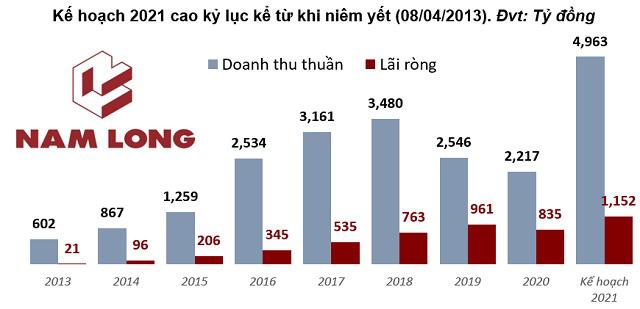 Nam Long Group: Năm 2021 sẽ bơm thêm 2.000 tỷ đồng để phát triển quỹ đất  - Ảnh 1.