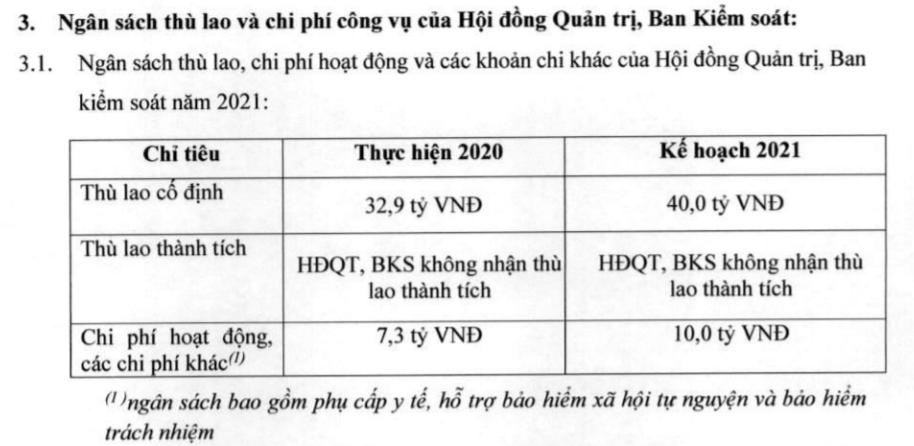 Techcombank tiết lộ thu nhập của tỷ phú Hồ Hùng Anh, đề cử Chủ tịch ba công ty con của Vingroup vào HĐQT  - Ảnh 2.