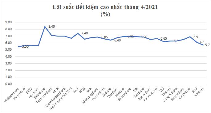 """Lãi suất tiết kiệm cao nhất tháng 4/2021: Bỏ lại Vietcombank, VPBank không còn là nhà băng """"bét bảng"""" - Ảnh 1."""