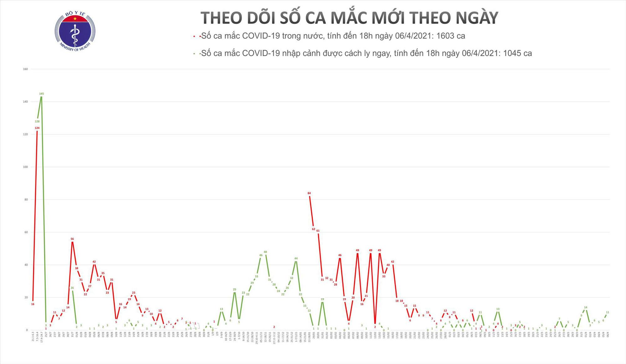 11 người Việt Nam vừa về nước đã phát hiện mắc Covid-19 - Ảnh 1.
