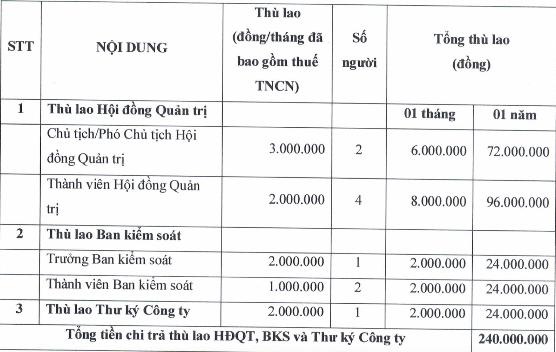 Hệ sinh thái DN Nguyễn Khải Hoàn: Vốn điều lệ nghìn tỷ nhưng doanh thu 0 đồng, lương Ban kiểm soát chỉ 2 triệu đồng/tháng - Ảnh 1.