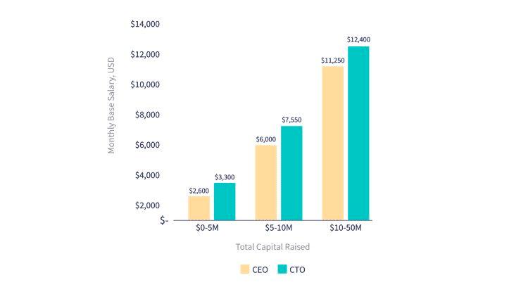 Thu nhập của các CEO, CTO startup tại Việt Nam là bao nhiêu? - Ảnh 3.