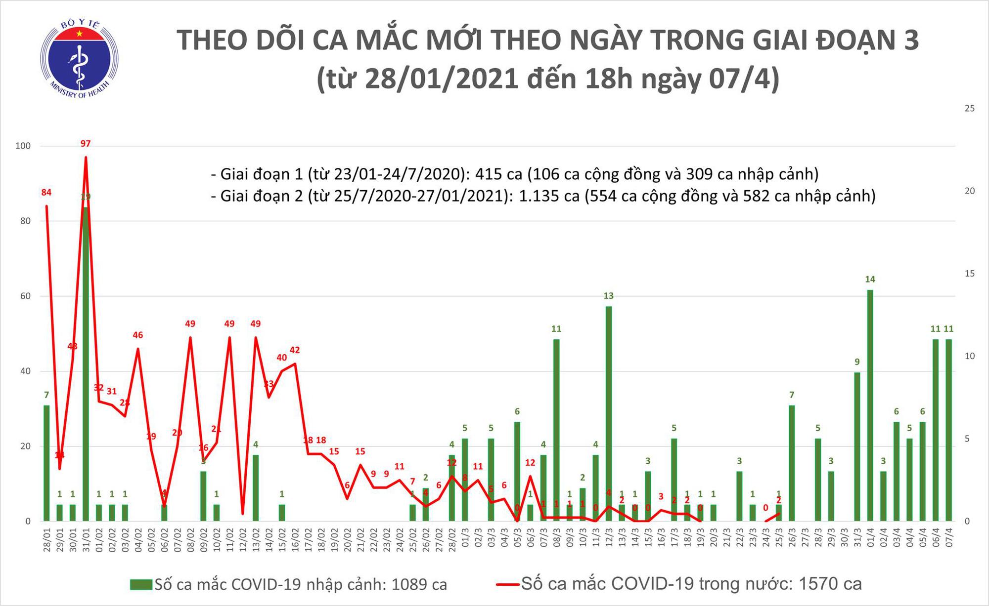 Chiều 7/4, Việt Nam có thêm 11 ca Covid-19 mới - Ảnh 1.