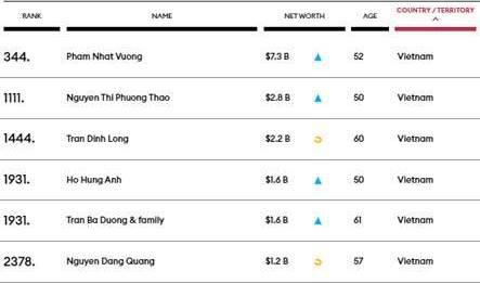 Việt Nam có 6 tỷ phú USD trong danh sách toàn cầu - Ảnh 1.