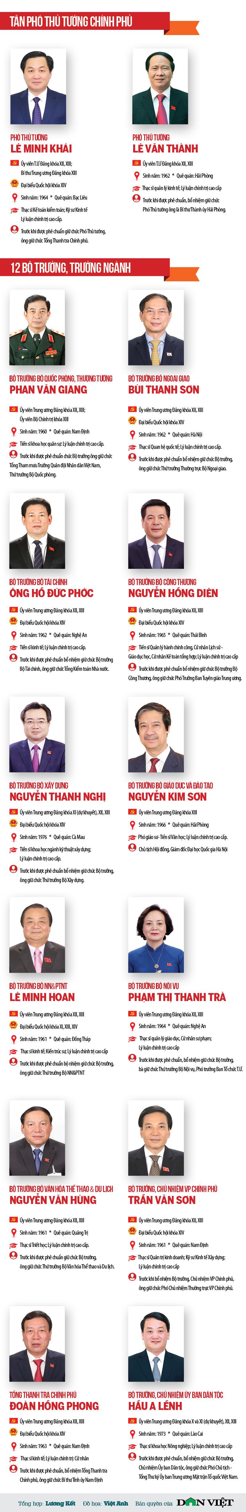 Chân dung 2 Phó Thủ tướng và 12 Bộ trưởng, Trưởng ngành vừa được Quốc hội phê chuẩn bổ nhiệm - Ảnh 1.