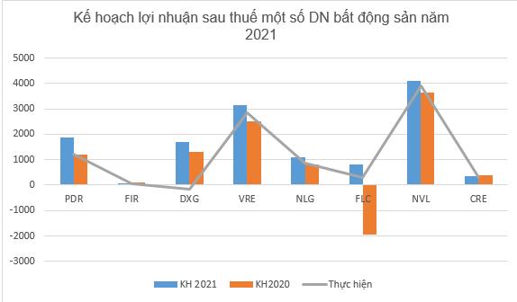 Thấy gì từ kế hoạch kinh doanh của các DN bất động sản trong năm 2021? - Ảnh 2.