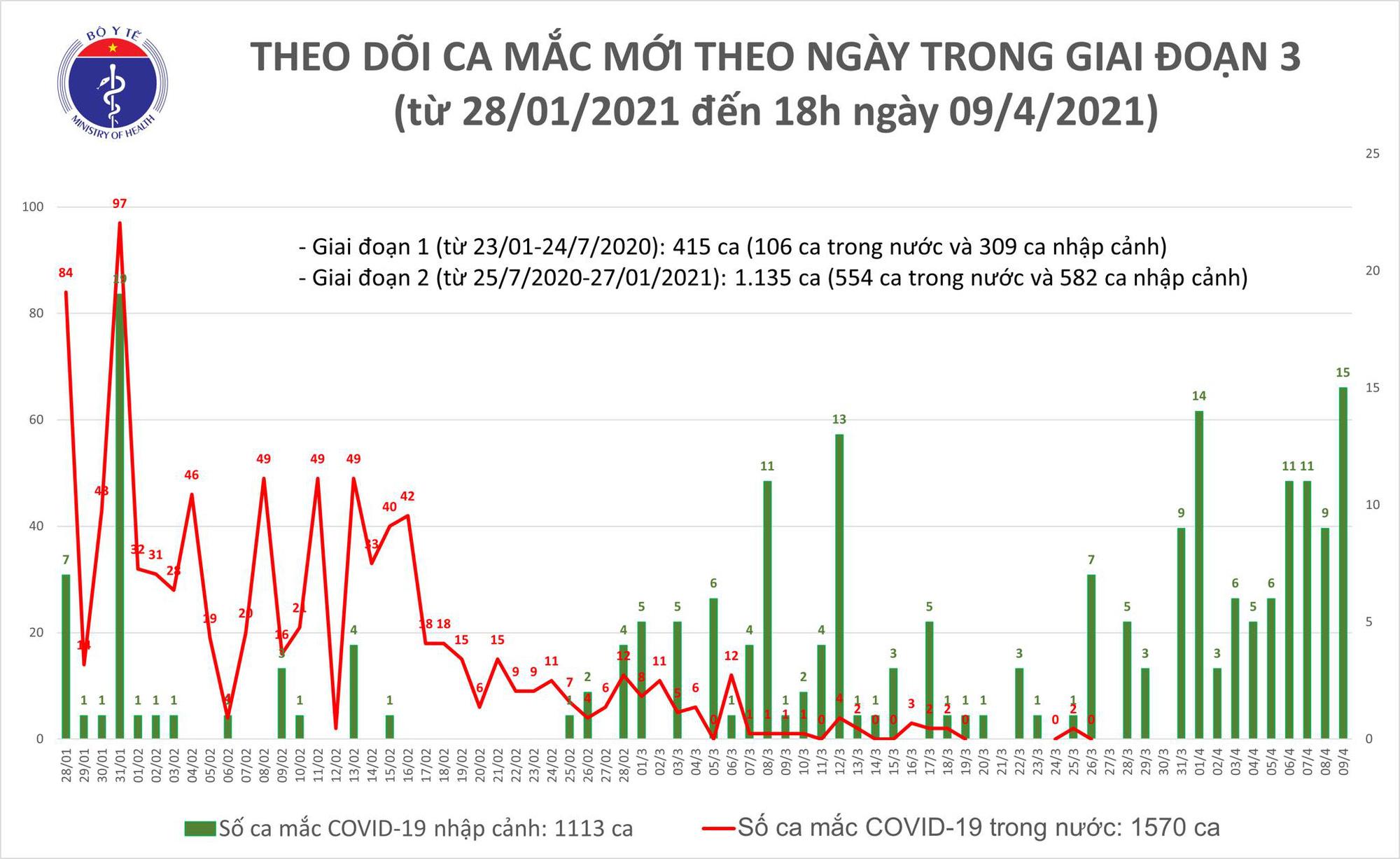 Chiều 9/4, Việt Nam có 14 ca Covid-19 mới - Ảnh 1.