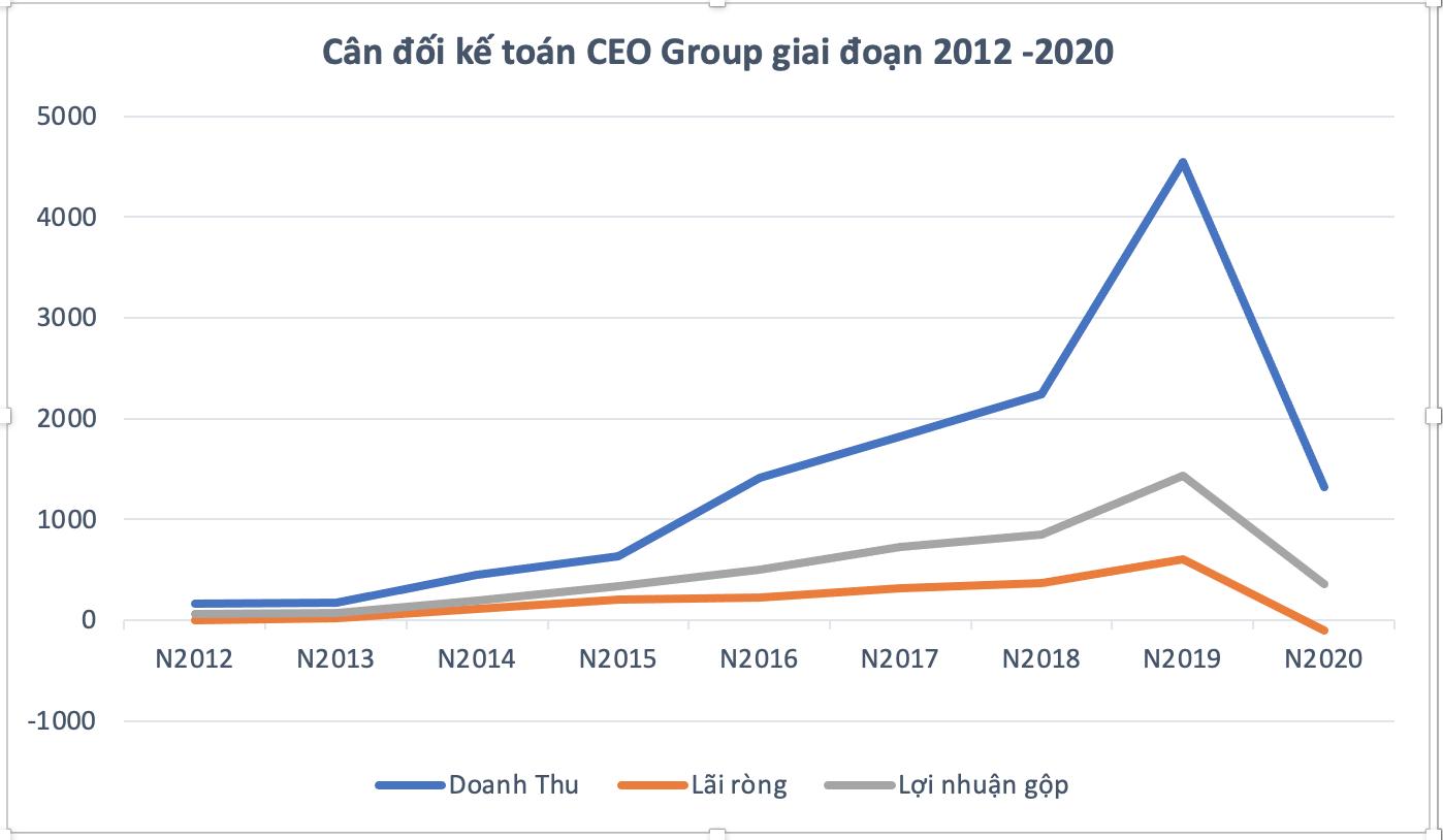 Sau khoản lỗ hơn 100 tỷ đồng bị HNX đưa cổ phiếu vào diện cảnh báo, CEO Group tiếp tục lỗ hơn 38 tỷ đồng - Ảnh 1.