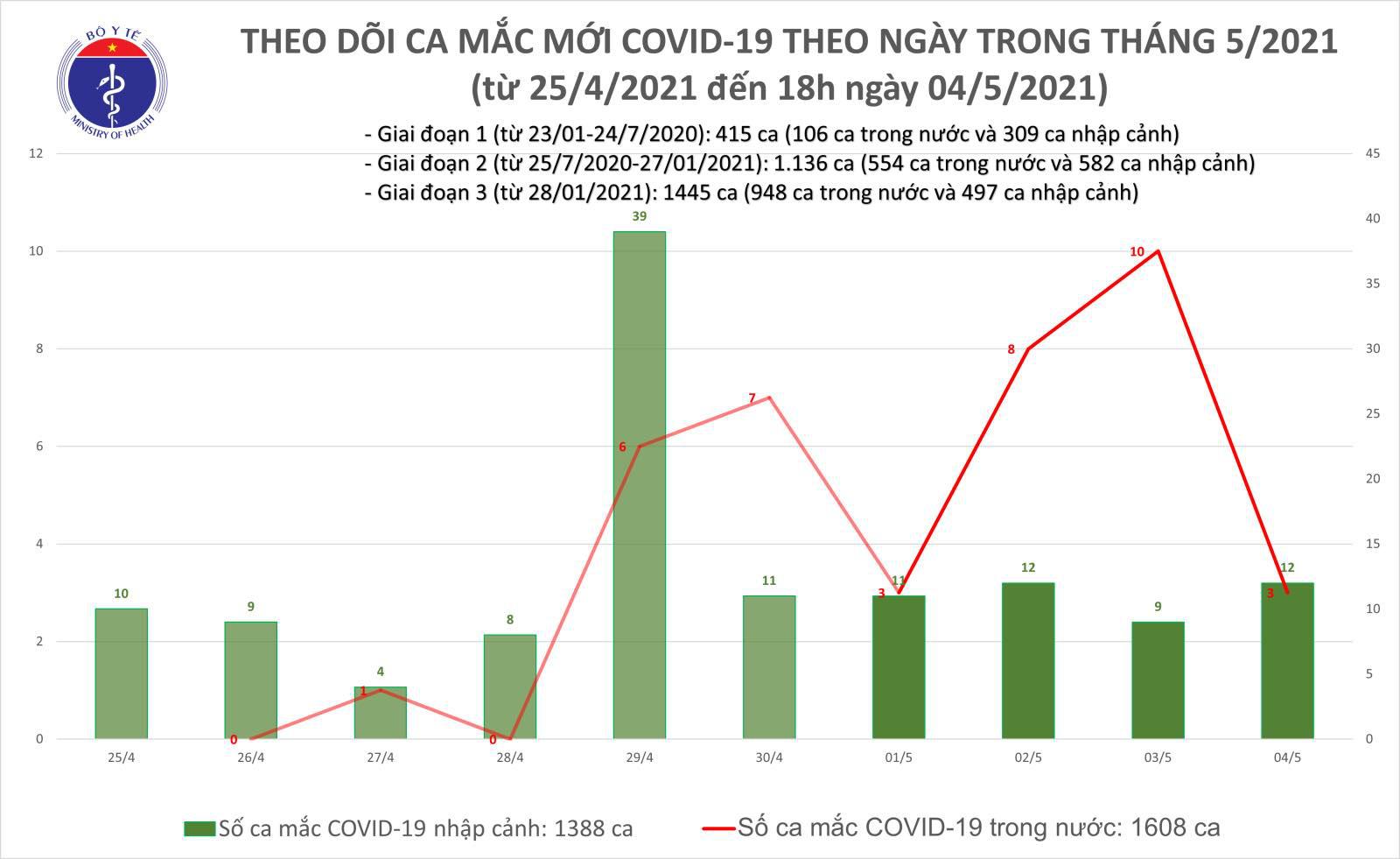Chiều 4/5 có thêm 11 ca Covid-19, trong đó 1 ca lây nhiễm cộng đồng - Ảnh 1.