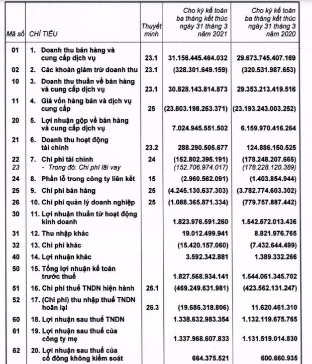 """""""Ôm"""" 23.253 tỷ đồng tồn kho, Thế giới Di động của đại gia Nam Định dòng tiền kinh doanh âm nghìn tỷ - Ảnh 1."""