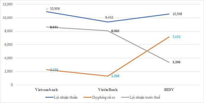"""Điểm """"vênh"""" lợi nhuận giữa 3 """"ông lớn quốc doanh"""" Vietcombank, VietinBank và BIDV - Ảnh 1."""