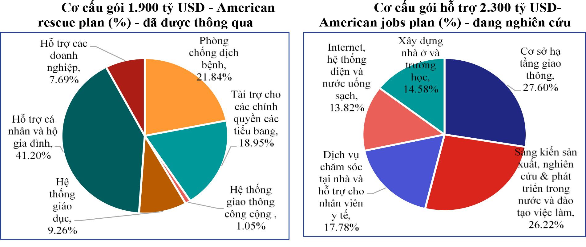 Cơ hội cho Việt Nam từ các gói hỗ trợ kinh tế của Mỹ - Ảnh 1.