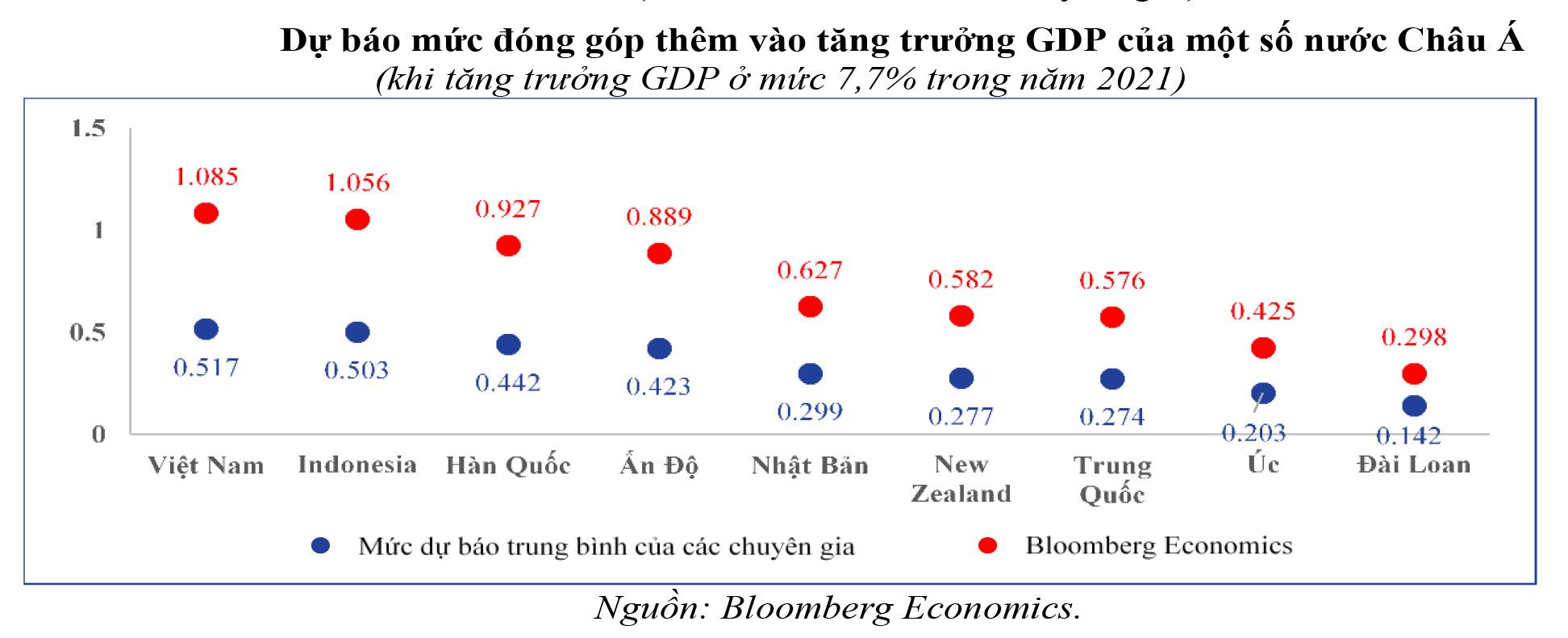 Cơ hội cho Việt Nam từ các gói hỗ trợ kinh tế của Mỹ - Ảnh 2.