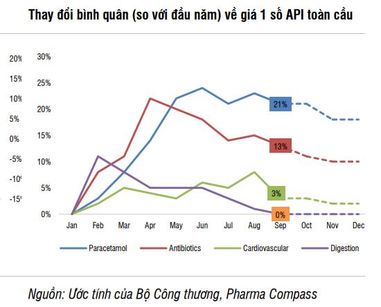 Ba lý do ngành dược tăng trưởng bất ngờ trong năm 2022 - Ảnh 4.