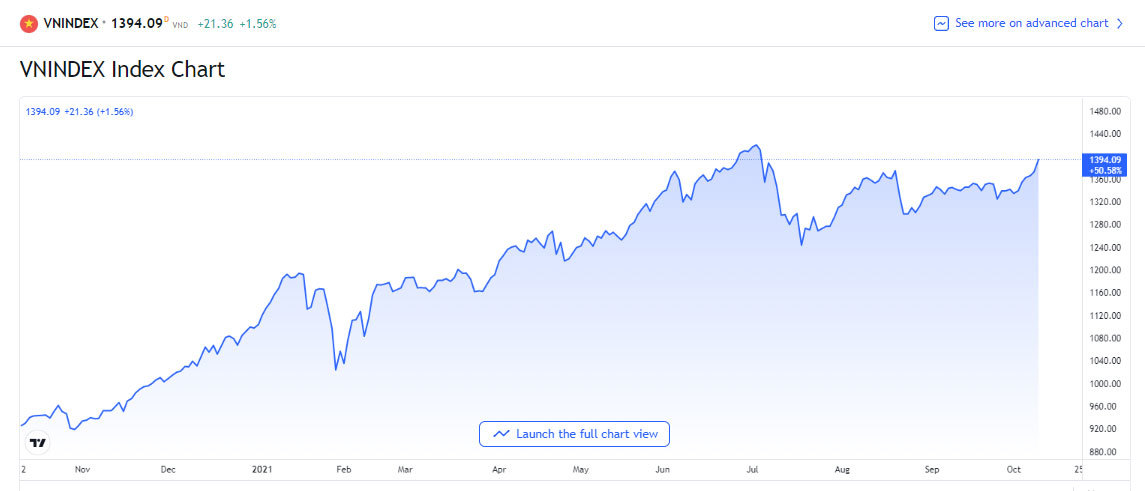 Chứng khoán tiến lên kỷ lục: VN-Index sát 1.400 điểm, VN30 vượt 1.500 điểm - Ảnh 1.