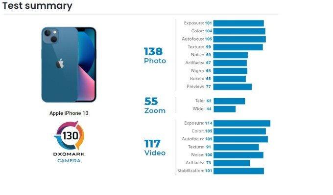 iPhone 13 chụp đẹp hơn iPhone 12 Pro - Ảnh 1.