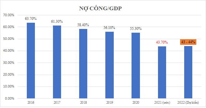Năm 2022, mỗi người Việt 'cõng' 40 triệu đồng nợ công - Ảnh 2.