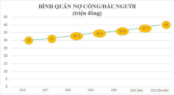 Năm 2022, mỗi người Việt 'cõng' 40 triệu đồng nợ công - Ảnh 1.