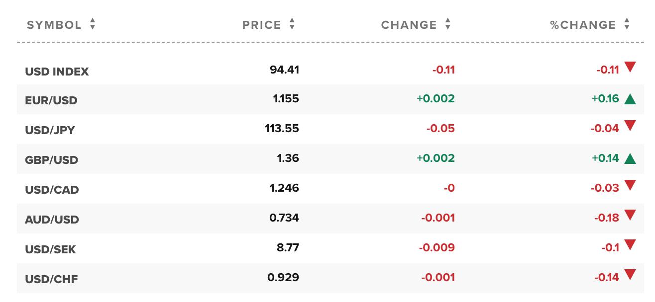 Kinh tế nóng nhất: Giá USD chợ đen tiếp tục tăng, sức ép bất ngờ đẩy giá vàng tụt giảm - Ảnh 1.