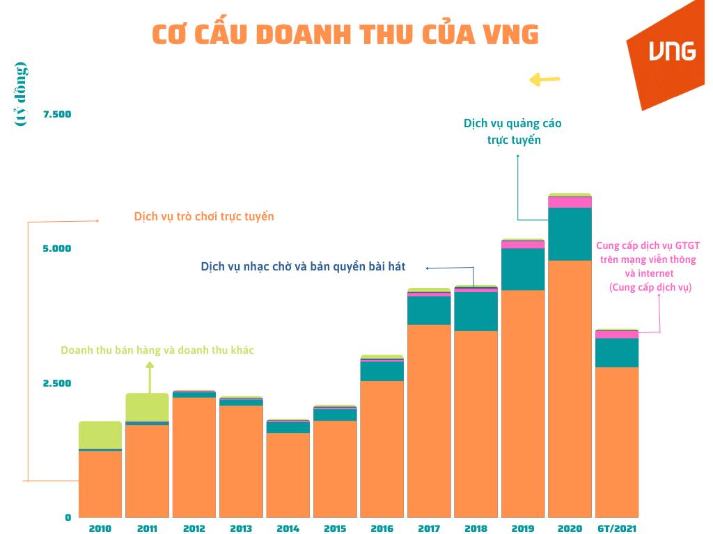 """Hồ sơ doanh nhân: Ông chủ VNG Lê Hồng Minh – Từ """"mỏ vàng"""" Game Online đến chiêu thức """"tránh thuế"""" sản phẩm - Ảnh 3."""