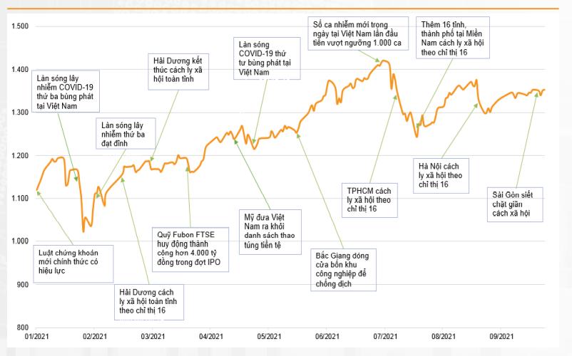 """Tháng 10: VN-Index dự báo sẽ dao động trong vùng 1.280 - 1.380 điểm, dầu khí """"hút tiền""""? - Ảnh 1."""