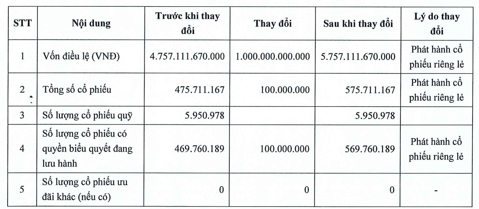 KBC chào bán 100 triệu cổ phiếu cho 8 NĐT, thu về gần 3.410 tỷ đồng - Ảnh 1.