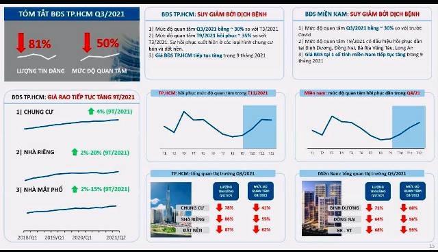 Tốc độ phục hồi thị trường bất động sản tùy thuộc từng địa phương - Ảnh 2.