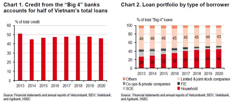 HSBC: Việt Nam cần tiếp tục cải cách lĩnh vực ngân hàng - Ảnh 1.