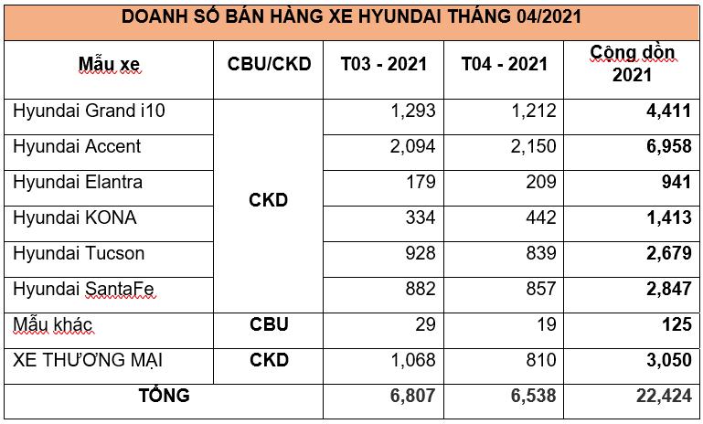 TC MOTOR công bố kết quả bán hàng Hyundai tháng 4/2021 - Ảnh 4.