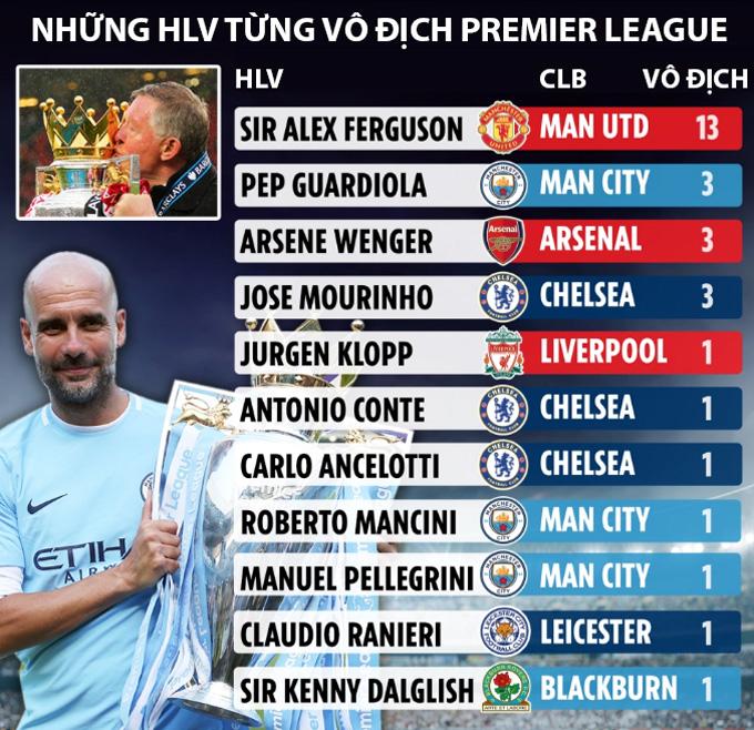 Thành công chỉ kém Sir Alex tại Premier League, HLV Guardiola nói gì? - Ảnh 2.