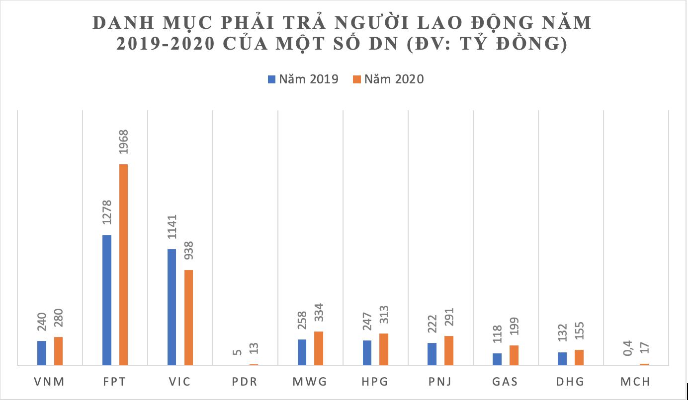 PNJ, GAS, DHG và nhiều DN thuộc Cổ phiếu blue chip ghi nhận nợ người lao động và Thuế tăng mạnh trong năm 2020 - Ảnh 1.