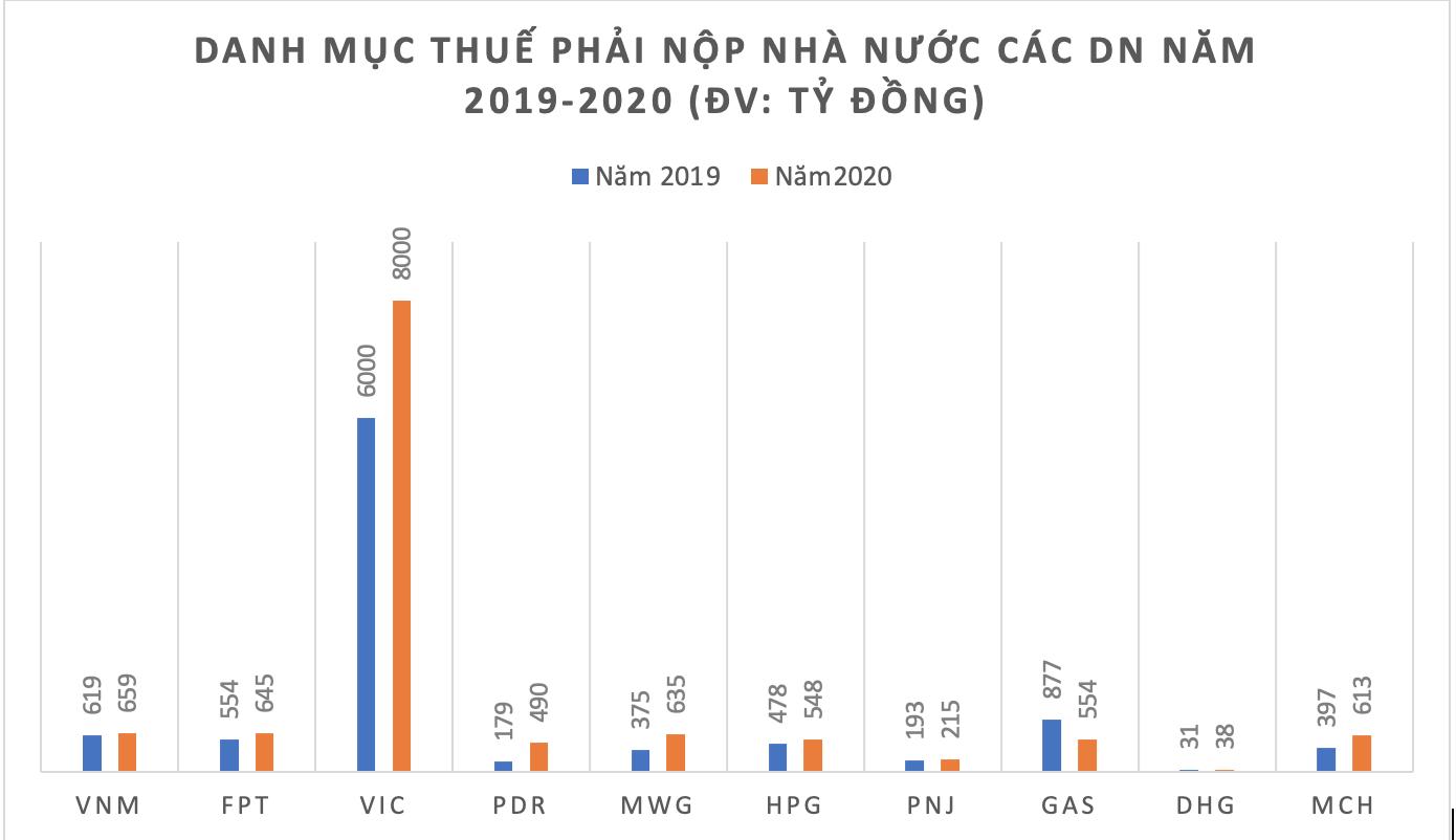 PNJ, GAS, DHG và nhiều DN thuộc Cổ phiếu blue chip ghi nhận nợ người lao động và Thuế tăng mạnh trong năm 2020 - Ảnh 3.