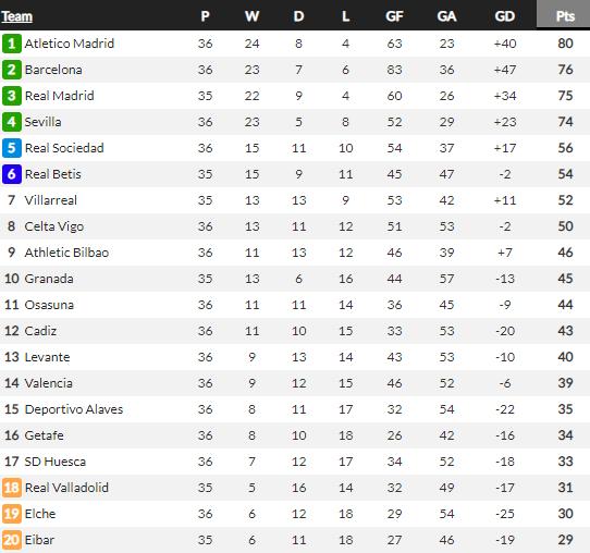 Atletico Madrid bỏ xa Barcelona, Simeone tuyên bố hùng hồn - Ảnh 3.