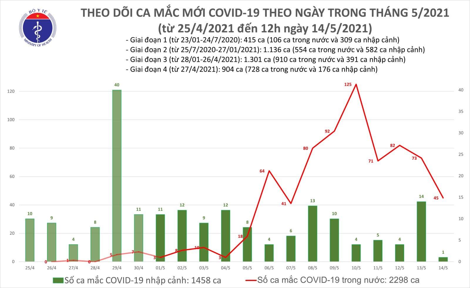 Trưa nay có 15 ca Covid-19 mới, trong đó có 2 nhân viên y tế - Ảnh 1.
