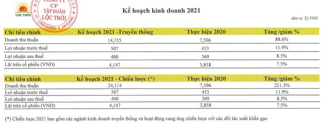 Lộc Trời (LTG) đặt kế hoạch lợi nhuận năm 2021 lên 400 tỷ đồng - Ảnh 1.