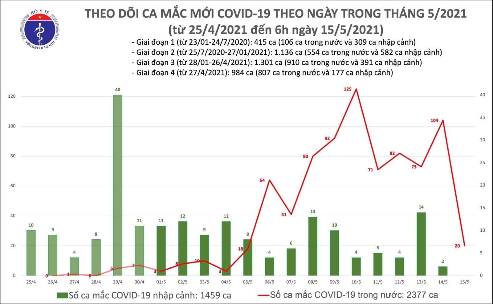 Diễn biến dịch Covid-19 sáng ngày 15/5: số ca mắc đang giảm - Ảnh 2.