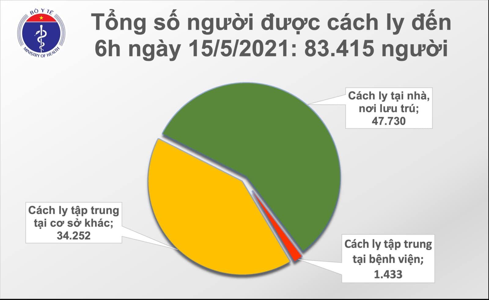 Diễn biến dịch Covid-19 sáng ngày 15/5: số ca mắc đang giảm - Ảnh 3.
