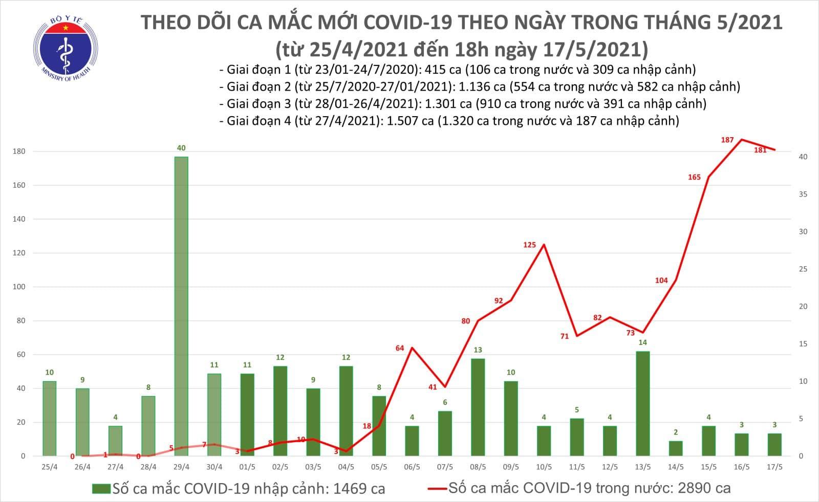 """Thêm 116 ca Covid-19 mới, Bắc Giang, Bắc Ninh vẫn """"nóng""""  - Ảnh 2."""