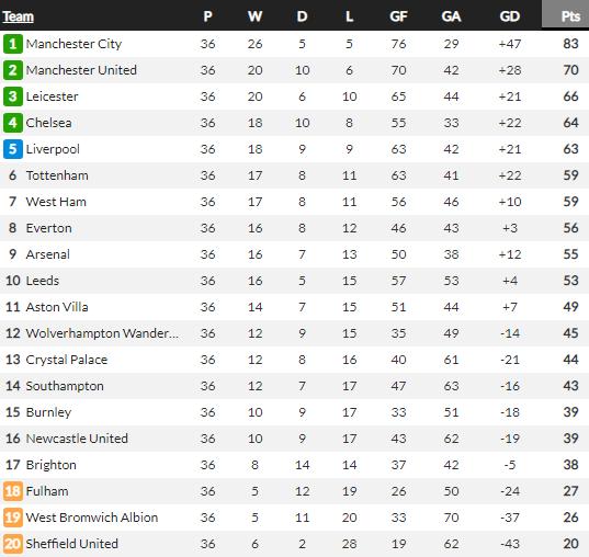 Liverpool có bao nhiêu % cơ hội dự Champions League? - Ảnh 3.