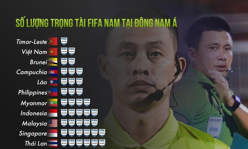 SỐC: Việt Nam có số trọng tài FIFA bằng Brunei, thua Lào và Campuchia - Ảnh 1.