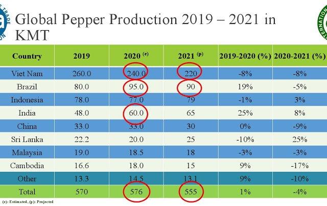 Giá nông sản hôm nay 18/5: Giá tiêu cao nhất 68 triệu đồng/tấn, cà phê đi ngang - Ảnh 2.
