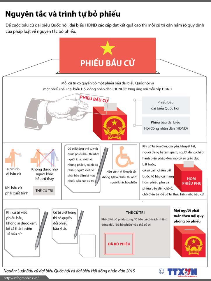 Video: Quy trình 6Đ khi bầu cử Quốc hội và HĐND các cấp nhiệm kỳ 2021-2026 - Ảnh 2.