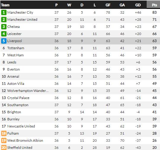Man City chịu tổn thất nặng sau trận thua sốc Brighton - Ảnh 2.