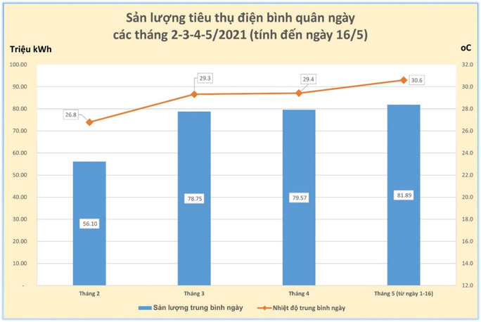 TP.HCM dùng điện nhiều kỷ lục, hóa đơn tiền điện tháng 4-5 sẽ tăng vọt - Ảnh 1.