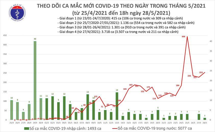 Chiều 28/5, số ca Covid-19 tăng cao, Bắc Giang tìm điểm lập thêm 3 BV dã chiến - Ảnh 2.