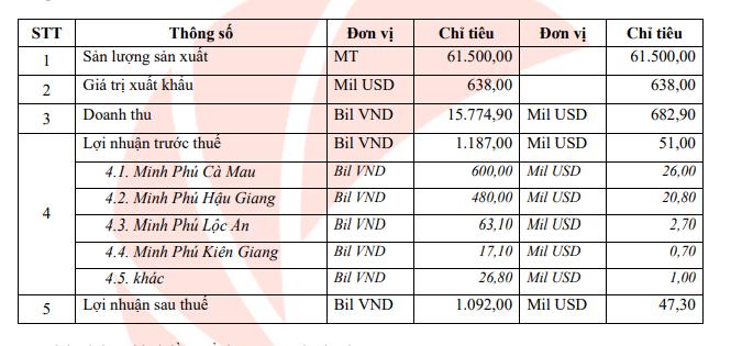 """""""Vua tôm"""" Minh Phú trình kế hoạch lãi ròng trên 1.000 tỷ đồng trong năm 2021 - Ảnh 1."""
